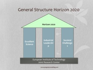 Horizon 2020 General Structure